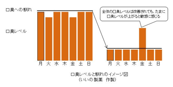 口臭のグラフ